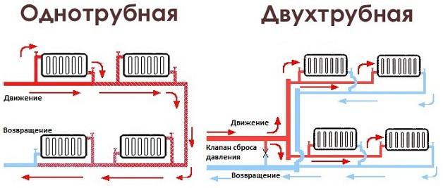 Недостатки двухтрубной системы отопления