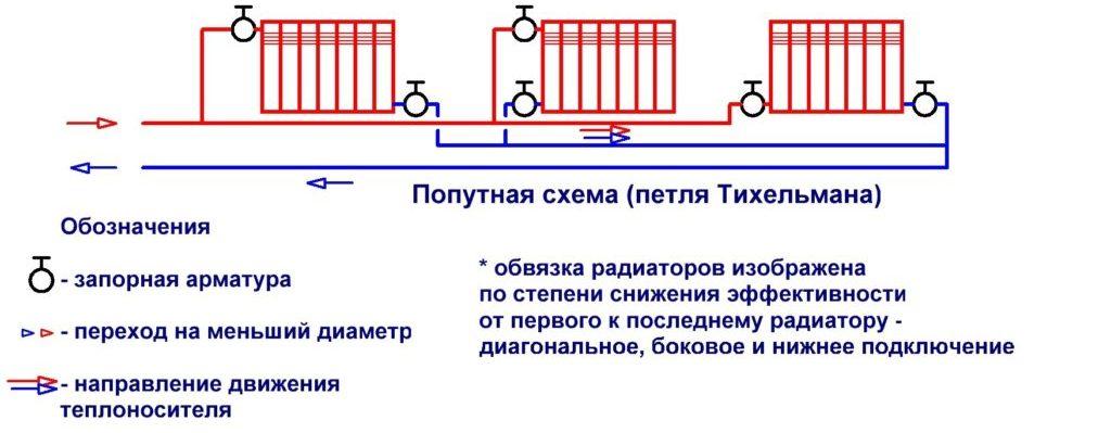 Разновидности двухпоточных отопительных систем