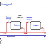 Фото 28: Разновидности установки отопления