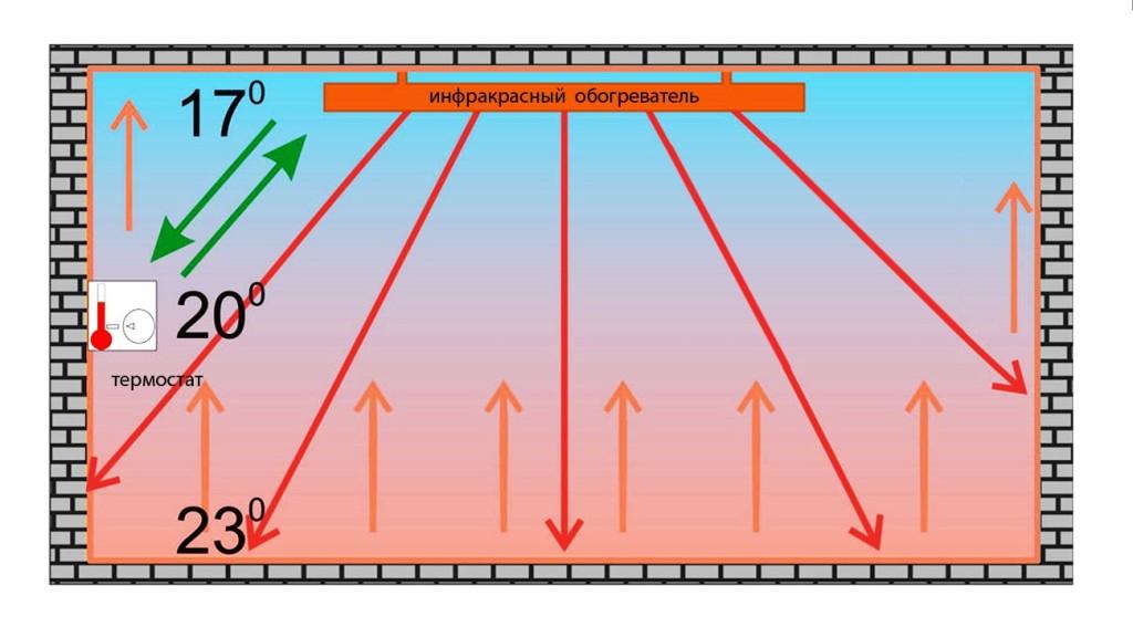Схема распространения инфракрасных лучей обогревателя