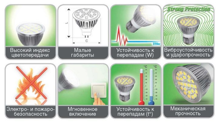 Преимущества led–освещения