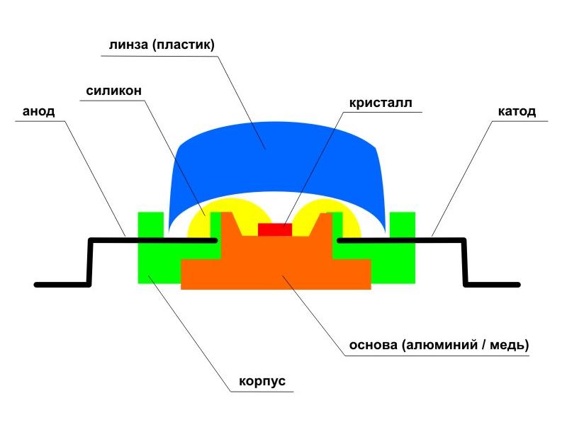 Cхема устройства светодиода