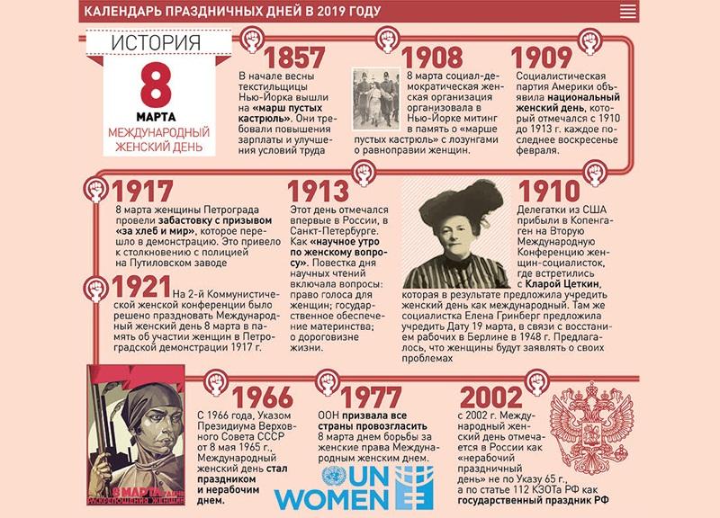 История становления Международного Женского Дня 8 марта