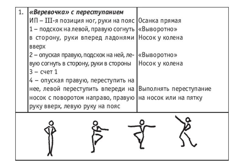 Схема танца веревочка на 23 февраля