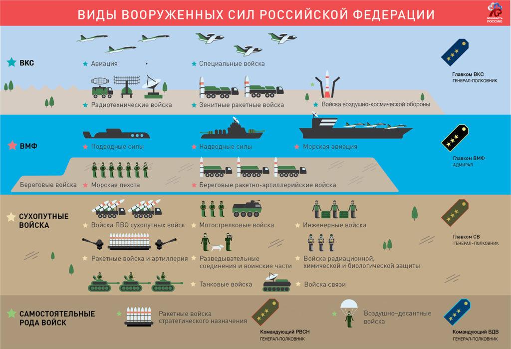 Виды вооруженных сил российской федерации