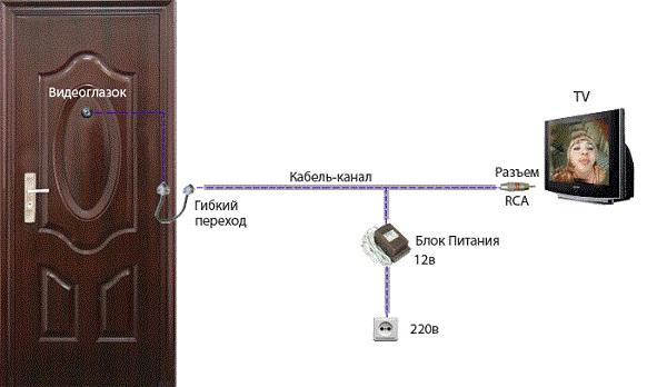 Видеоглазок в дверь схема работы