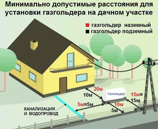 как разместить газгольдер на участке