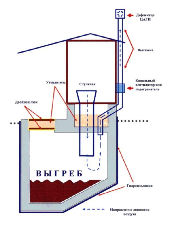 устройство туалета на даче
