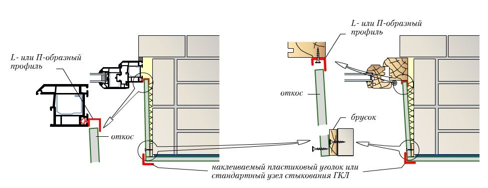 Схема установки гипсокартонных откосов на профиль