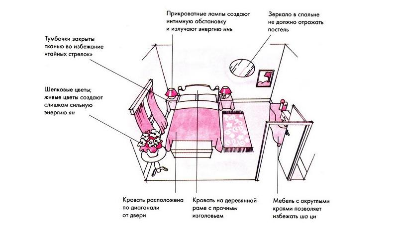 Расположение предметов мебели и декора в спальне по фен-шуй