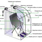Фото 41: Схема портативной ИК-сауны
