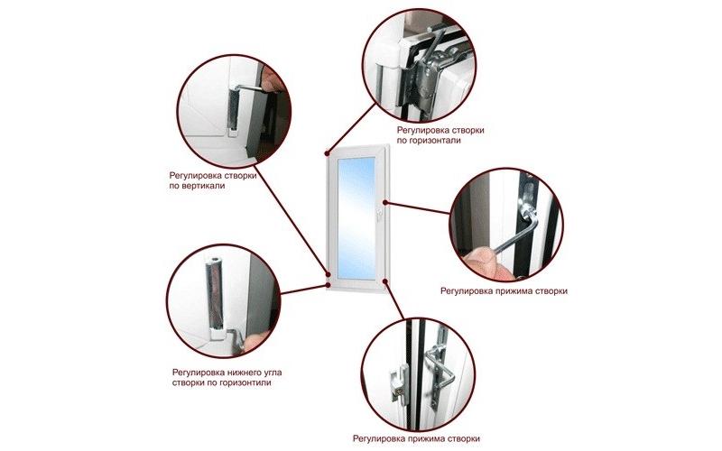 Places of adjustment of plastic windows