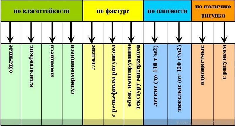 Классификация обоев по различным параметрам