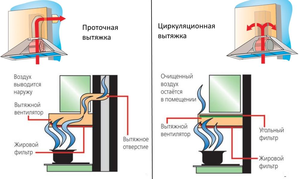 Виды вытяжек по типу воздухоотведения