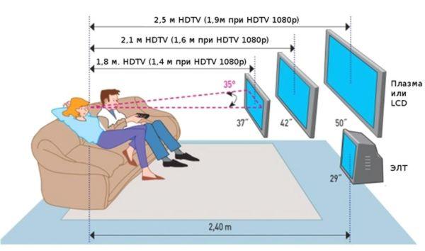 таблица расчёта диагонали телевизора