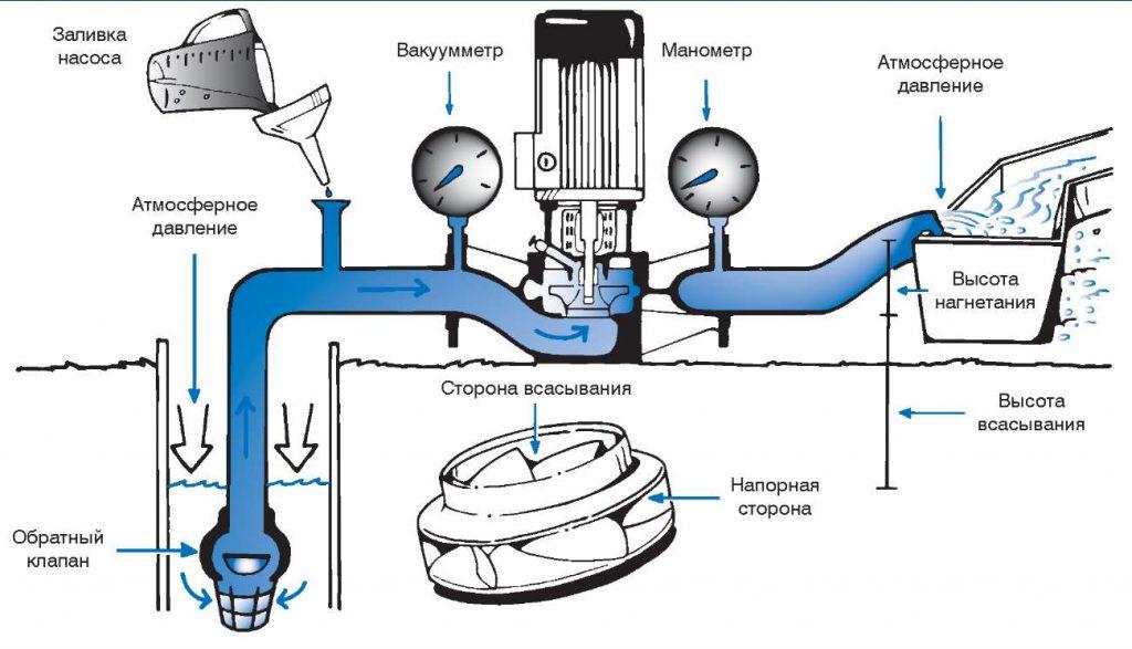 Принцип работы центробежного насоса для скважины