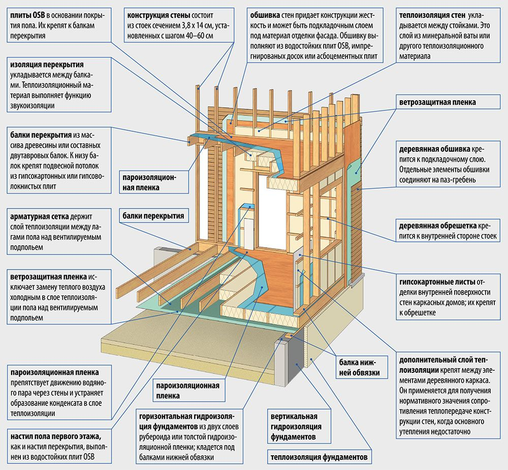 Схема устройства каркаса