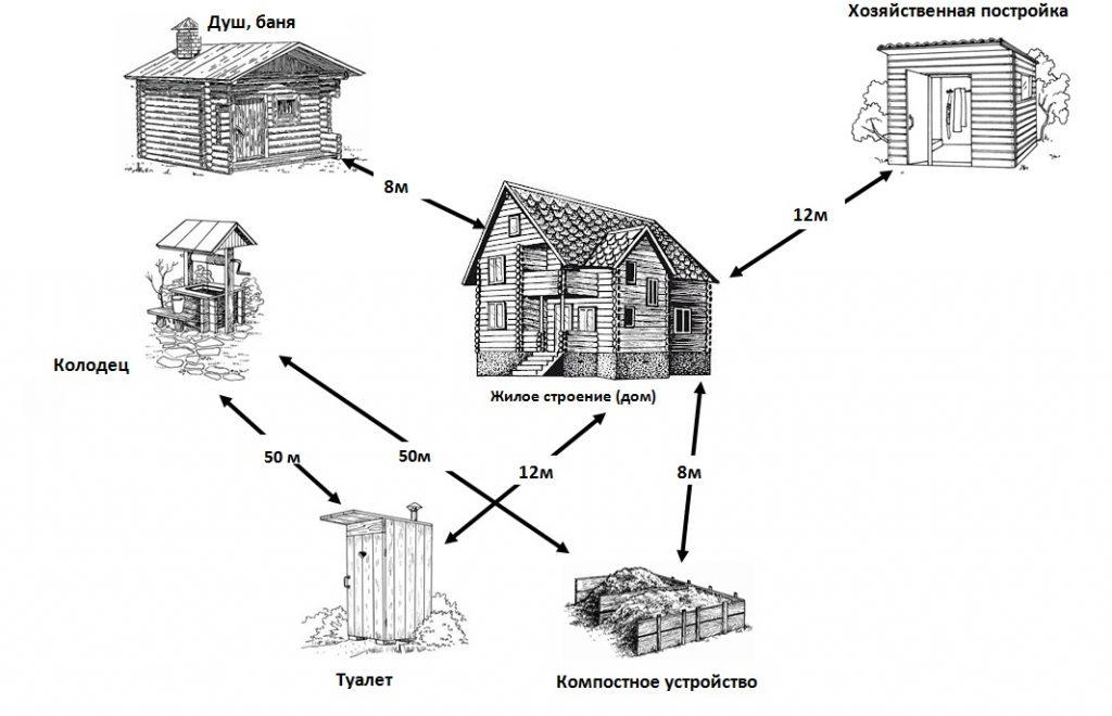 Схема расположения колодца на участке