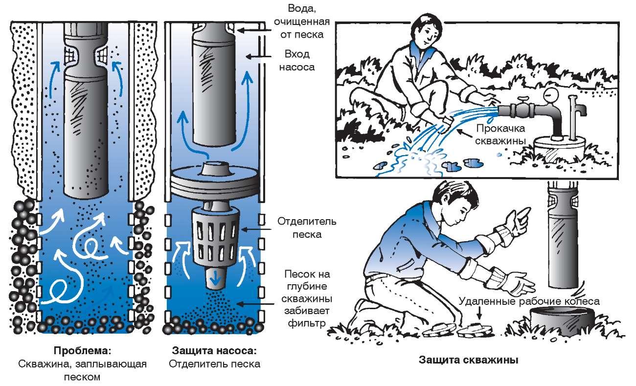 Очистка фильтра в скважине своими руками