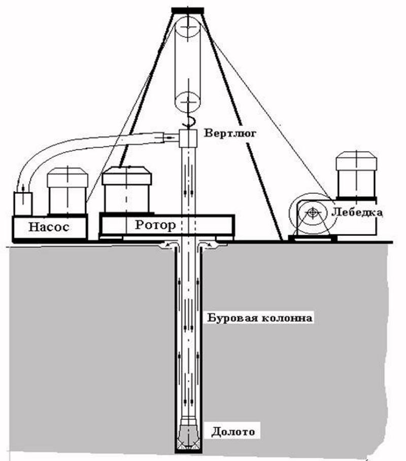 Схема роторного бурения скважины
