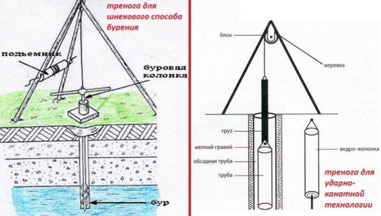 Как самому сделать буровую установку для воды