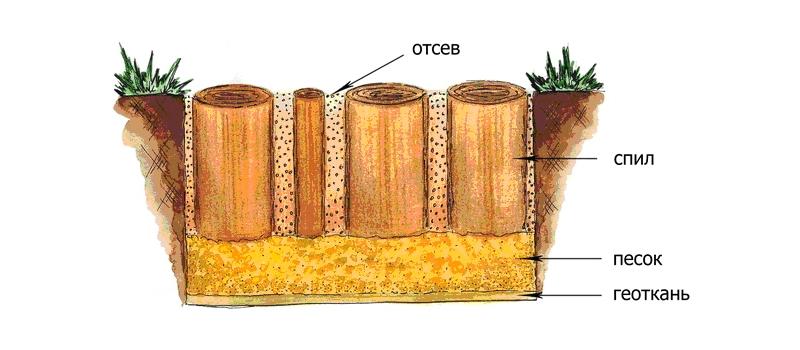 Схема дорожки из спилов