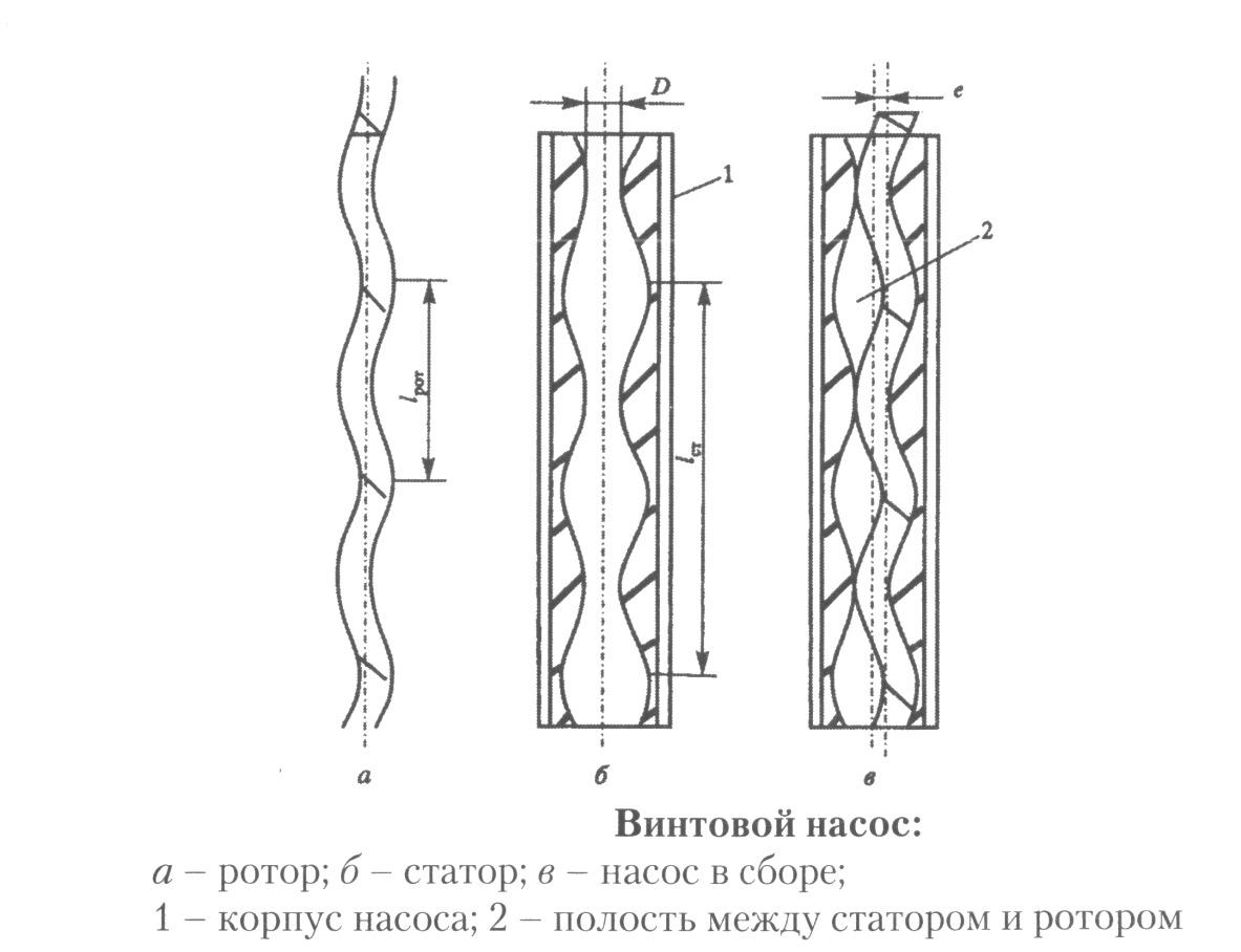 Схема винтового насоса для скважины