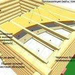 Фото 40: Утепление потолка каркасной бани