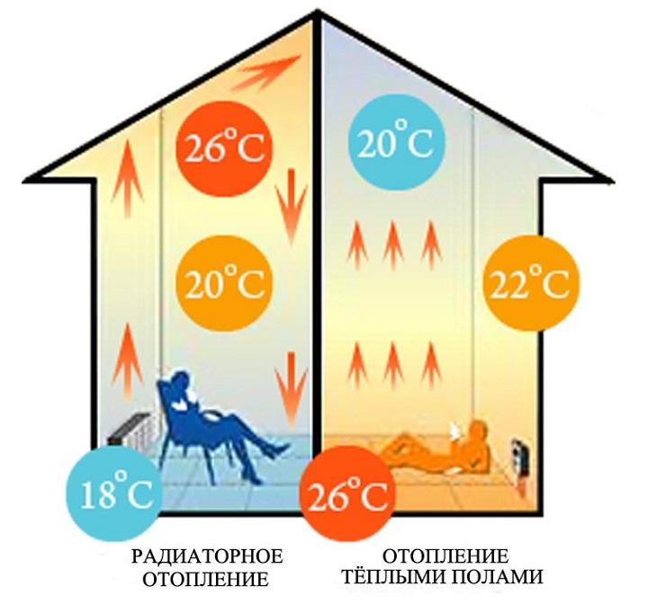 Преимущества пленочного теплого пола снижают эксплуатационные расходы