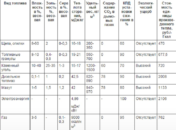 Таблица сравнительных характеристик энергоносителей поможет выбрать экономичный способ отопления