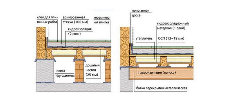 Бетонная стяжка по деревянному перекрытию с утеплением