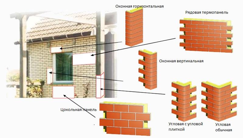 Элементы клинкерной плитки для отделки фасадов домов