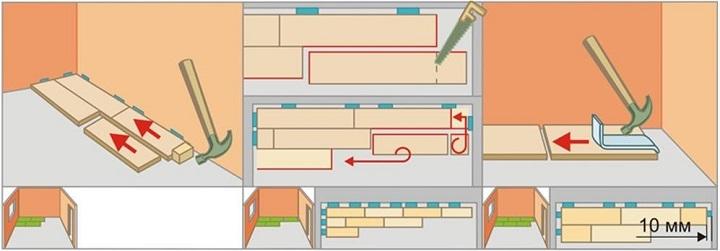 Укладка первого ряда является самой ответственной операцией при облицовке ламинатом пола в помещении