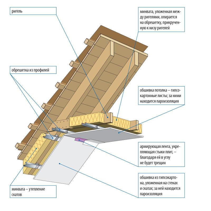Схема отделки стен и потолка гипоскартоном на мансарде
