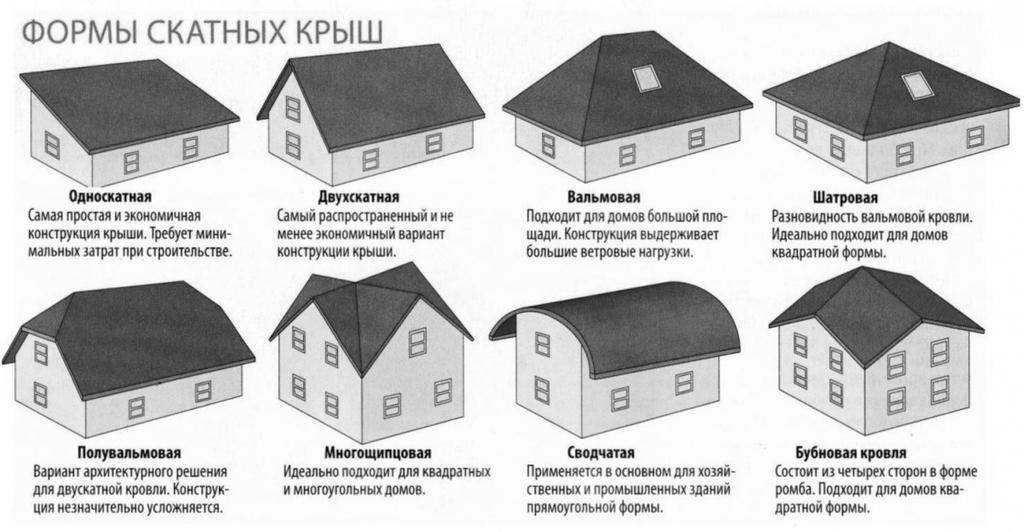 Типы скатной крыши, приемлемой для мансарды