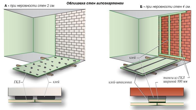 Выравнивание стен гипсокартоном на клей