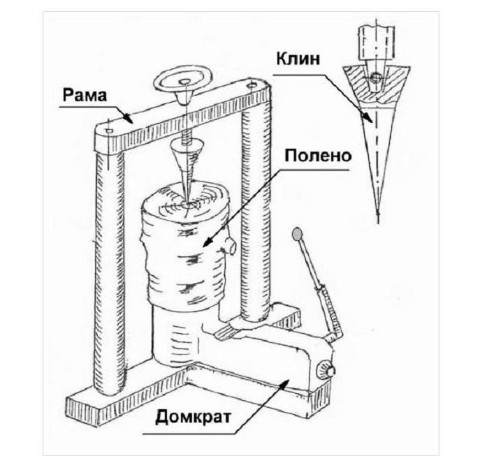 Простейший механический конусный дровокол