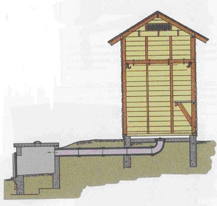 Вариант подземного дымохода коптильни холодного копчения удобен в быту