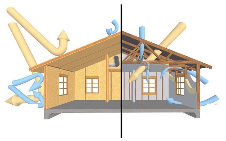 Преимущества канадской технологии домов из СИП панелей