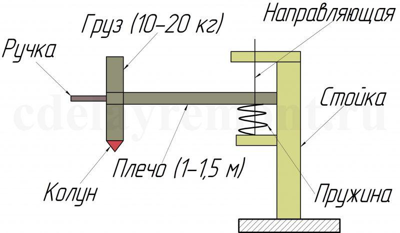 Схема механического дровокола с пружинным механизмом