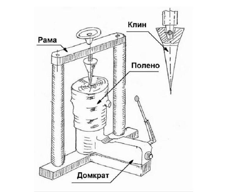 Схема простого конусного дровокола на домкрате