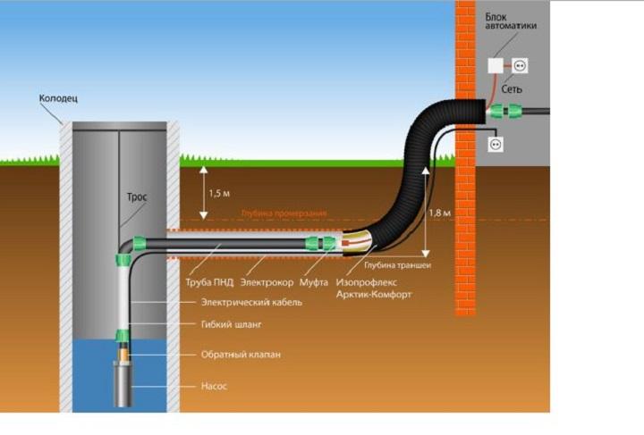 Схема крепления насосного оборудования внутри колодца