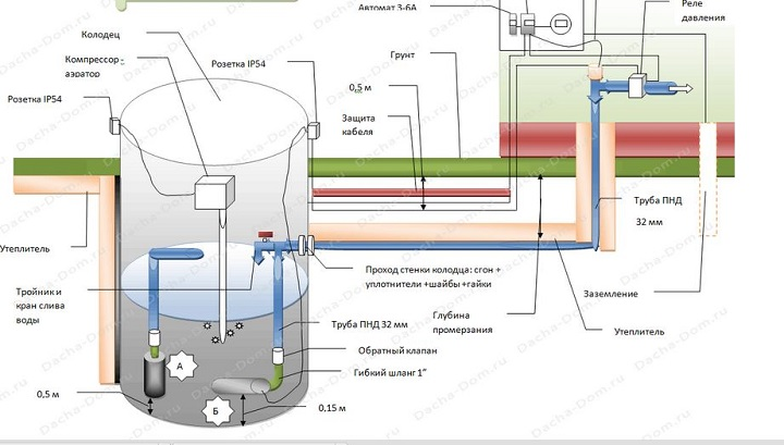 Схема летнего дачного водопровода из колодца