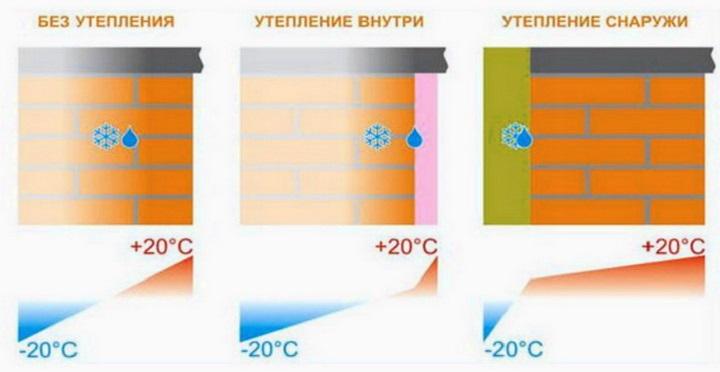 Необходимость остекления балкона и лоджии энергосберегающим стеклом