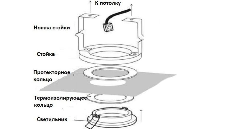 Как установить светильник в гипсокартон