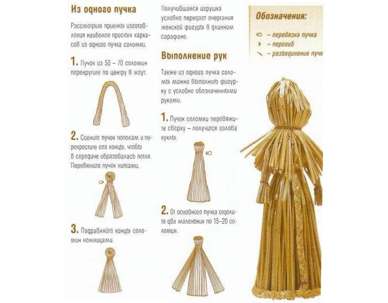 Изготовление простой куклы - мотанки из соломы
