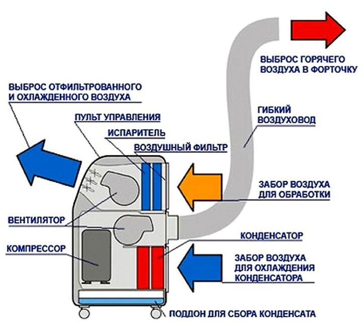 shema-raboty-napolnogo-mobilnogo-kondicionera