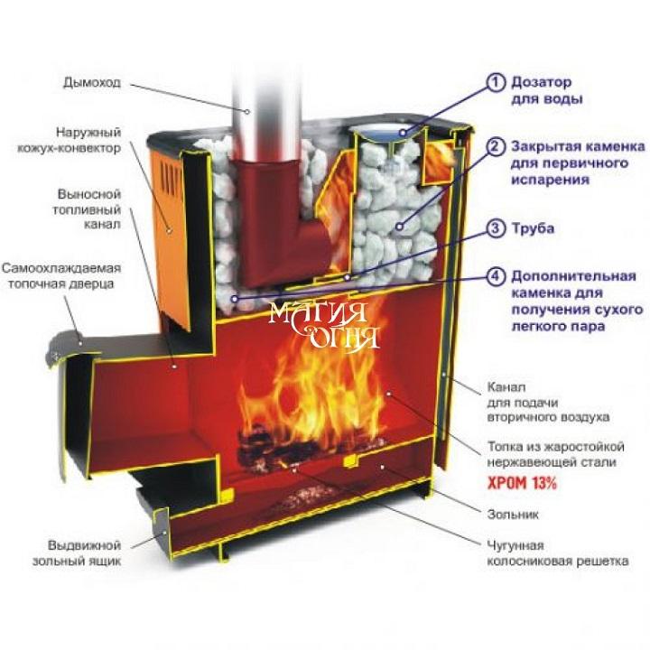 Печь для бани длительного горения удобна для большого количества моющихся