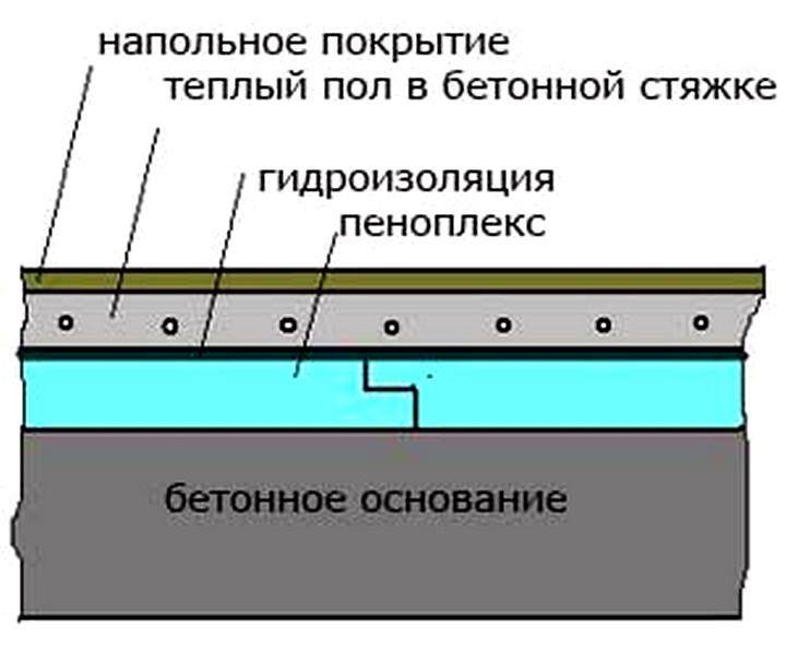 Теплоизоляция теплого пола пеноплексом