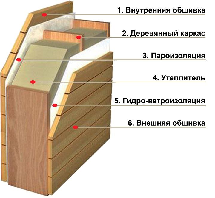 Послойная конструкция щитовых стен бани